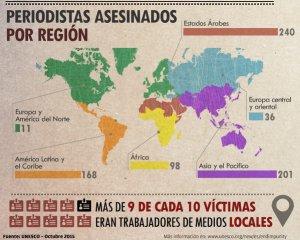 Periodistas asesinados por region